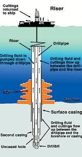 riser drilling