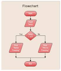 flow charts templates