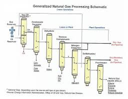 processing natural gas