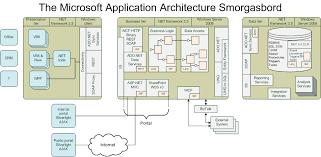 applications architect