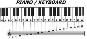 keyboard piano notes