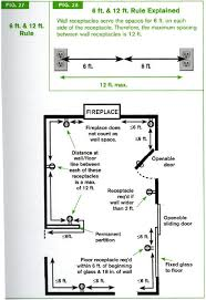 residential electrical codes guidelines