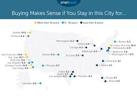 average rent in usa renting vs buying in us cities business insider