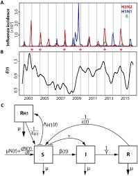Home Evolutionary Healthcare Evolution Informed Forecasting Of Seasonal Influenza A H3n2