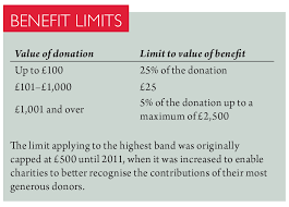 back to basics gift aid and its schemes
