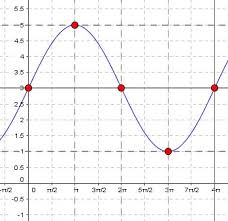 mathspace graphing sine curves