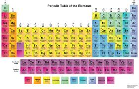 The Periodic Table Of Elements Periodic Table Gets 4 New Elements Completes 7th Row Geekologie