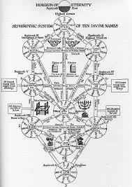 hermetic kabbalah