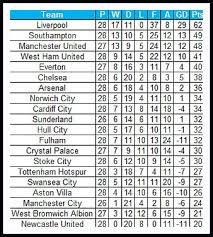 premier league goals table stats premier league table if goals only from english players counted