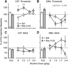 different contributions of dopamine d1 and d2 receptor activity to