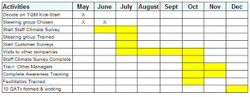 Critical Path Template Excel Gantt Charts Excel