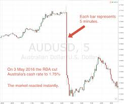 indonesian rupiah to usd australian dollar aud rate u0026 charts market index