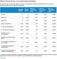 cuanto dinero se cobra por hijo renta 2016 novedades en la deducción por familia numerosa