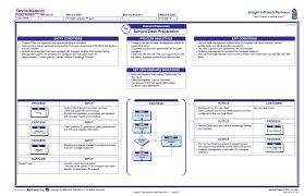 Service Desk Management Process Proj 08b Service Desk Preparation Antfarm Inc