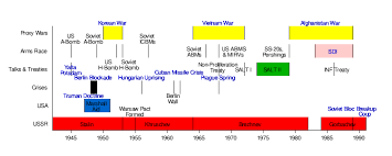 printable star wars novel timeline the cold war wikibooks open books for an open world