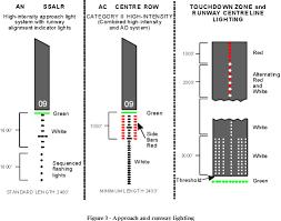 Approach Lighting System Transportation Safety Board Of Canada Aviation Investigation