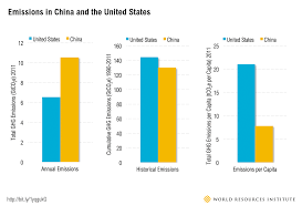 China Makes Carbon Pledge Ahead Of Climate Change The China U S Climate Agreement By The Numbers Resources