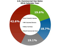 small commercial vans losing their appeal with america u0027s tradesmen