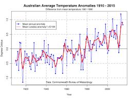 The Interior Plains Climate Climate Of Australia Wikipedia
