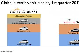 nissan renault who is the world u0027s leading ev maker it u0027s not tesla