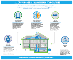 energy star certified homes how energy star benefits you