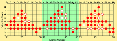 Oxidation Numbers On Periodic Table Transition Elements Oxidation Number Rules State With Chemistry