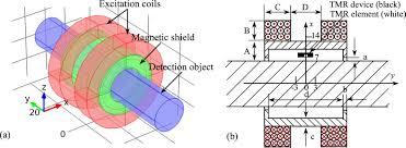 design criteria tmr a novel tmr based mfl sensor for steel wire rope inspection using