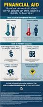 financial aid infographic usaa