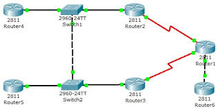 tutorial completo de cisco packet tracer ccna training practice ccna labs with packet tracer simulator