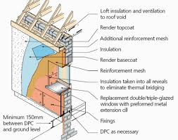 Should I Insulate My Interior Walls Should I Be Insulating A Solid Wall Internally Externally Or Both
