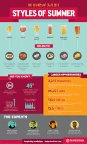 Kendall College Dining Room by The Business Of Craft Beer Styles Of The Summer Infographic
