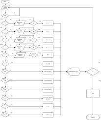 membuat flowchart di visio 2010 mari membuat kalkulator sains dengan visual basic 2010