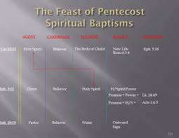 Prophecy Is For Edification Exhortation And Comfort Signs Of The End