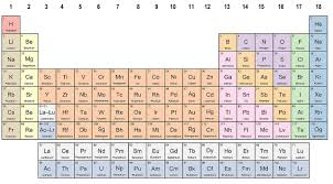Periodice Table File Complete Periodic Table Jpg Wikimedia Commons