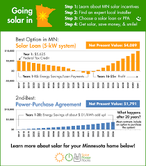 Solar Panels Estimate by Minnesota Solar Power For Your House Rebates Tax Credits Savings
