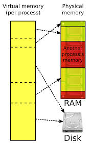Definition Of Physical Map Virtual Memory Wikipedia