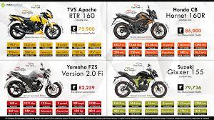 tvs motocross bikes tvs apache rtr 160 vs honda cb hornet 160r vs yamaha fzs v2 0 fi