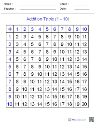 create a table chart free addition worksheets dynamically created addition worksheets
