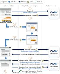 handling recurring payments paypal developer