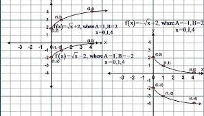 how to sketch the graph of square root functions f x u003d x