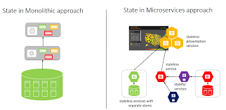 introduction to microservices on azure microsoft docs