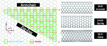 Armchair Carbon Nanotubes Towards Monochiral Carbon Nanotubes A Review Of Progress In The