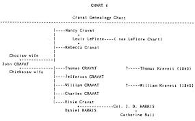 cravat choctaw family list of mixed bloods access genealogy