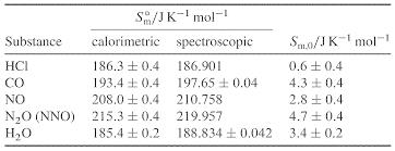 Standard Entropy Change Table 6 2 Molar Entropies Chemistry Libretexts
