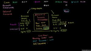 Trust Balance Sheet Format In Excel by Balance Sheet And Income Statement Relationship Video Khan Academy
