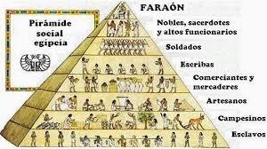 siege social cultura pirámide social antiguo egipto cultura arte