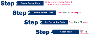 design text editor using c creating and running c program creating c program running c