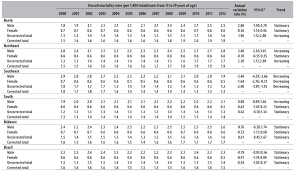 youth mortality in brazil profile and trends in the period 2000 2012