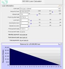 Amortization Table With Extra Payments 103 Best Free Online Amortization Schedule Maker