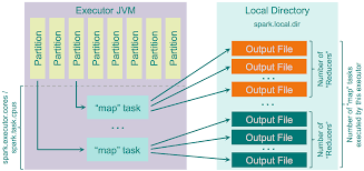 Hash Map Spark Architecture Shuffle Distributed Systems Architecture